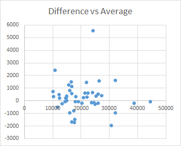 Difference vs Average