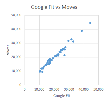 Fit vs Moves