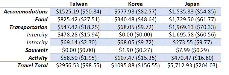 Japan Spending