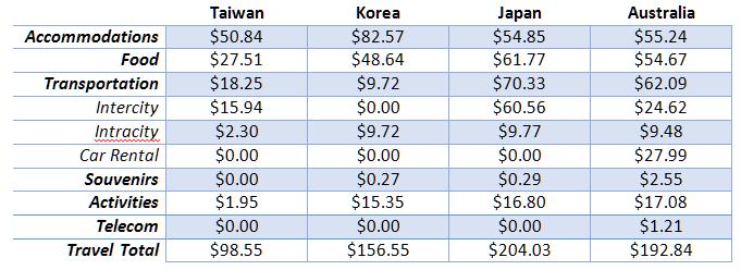 Australia Spending